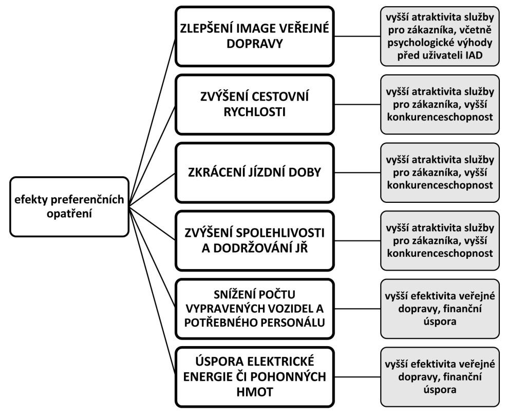 schéma-efekty-preferenčních-opatření