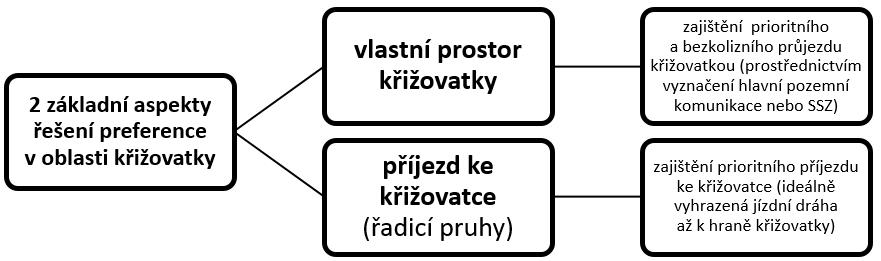 preference-v-krizovatnce